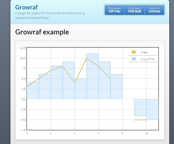 12 best jquery chart plugins gojquery growraf pronounced grow rough is a jquery plugin for flot charts that produces smooth animations using requestanimationframe wherever possible ccuart Image collections