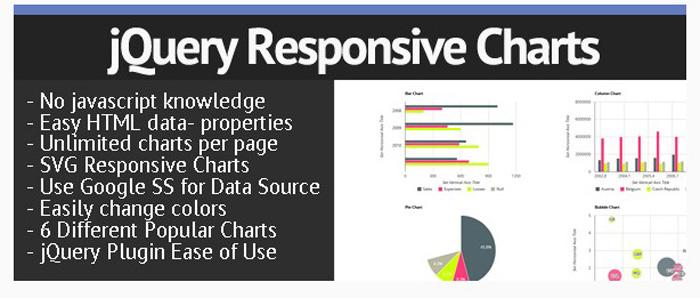 jQuery Responsive Google Charts Plugin